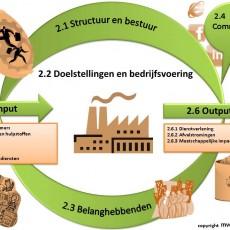 Commitment in de hele organisatie: klimmen op de CO2-prestatieladder