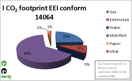 De CO2 footprint van Mvopunt en EEI