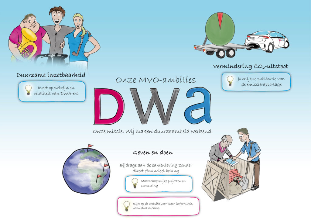 MVO beleid DWA 2016